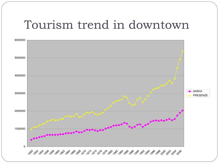 Tourism trend in downtown