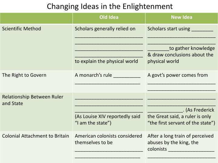 Changing Ideas in the Enlightenment