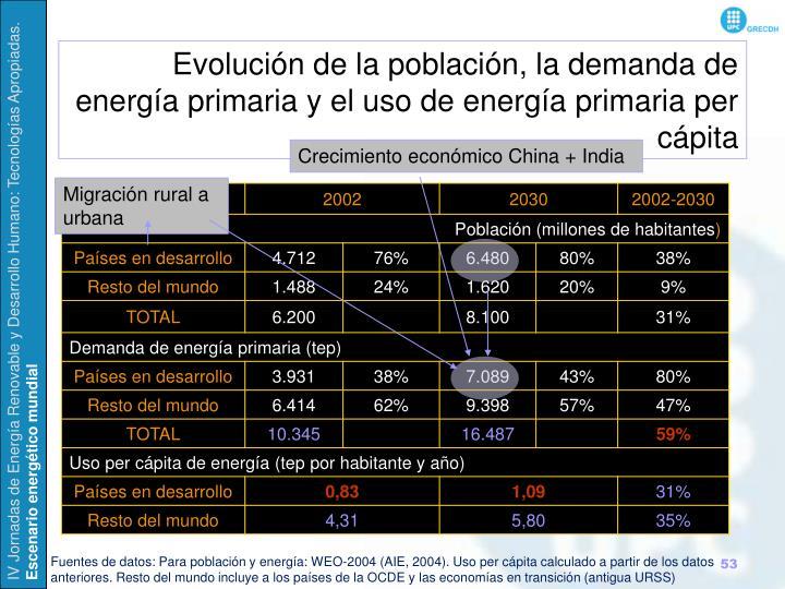 Evolución de la población, la demanda de energía primaria y el uso de energía primaria per cápita