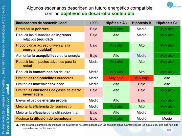 Algunos escenarios describen un futuro energético compatible con los