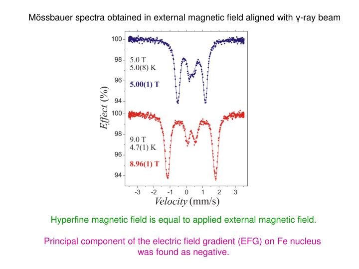 Mössbauer spectra obtained in external magnetic field aligned with