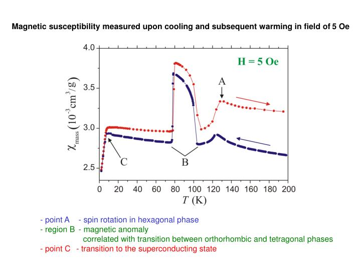 Magnetic susceptibility measured upon cooling and subsequent warming in field of 5 Oe