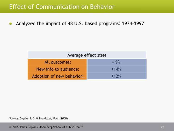 Effect of Communication on Behavior