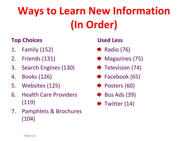 Ways to Learn New Information (In Order)