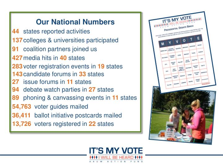 Our National Numbers