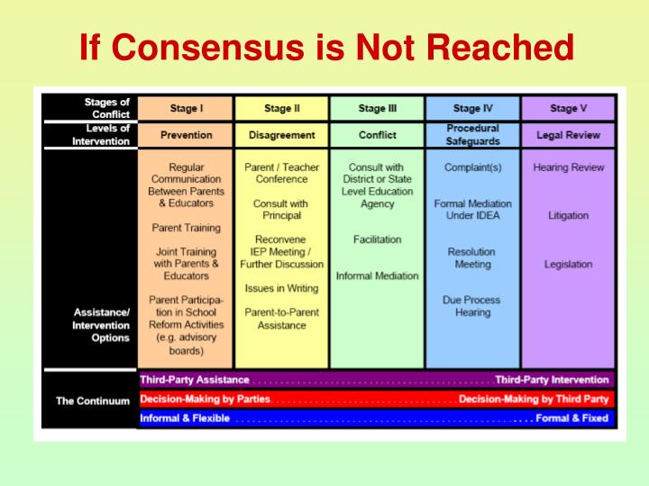If Consensus is Not Reached