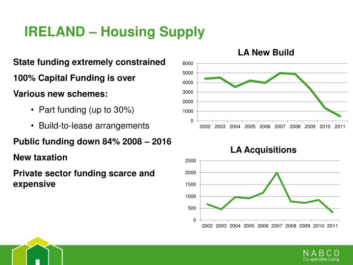 IRELAND – Housing Supply