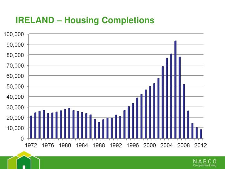 IRELAND – Housing Completions