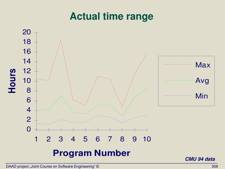 Actual time range