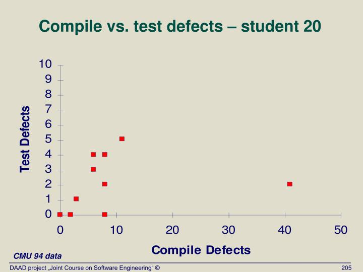 Compile vs. test defects – student 20