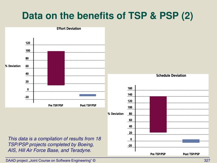 Data on the benefits of TSP & PSP (2)