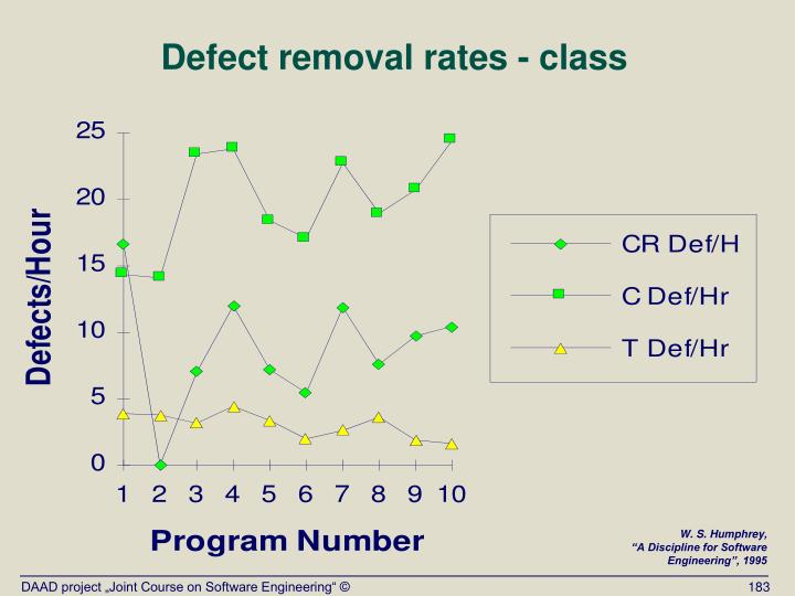 Defect removal rates - class