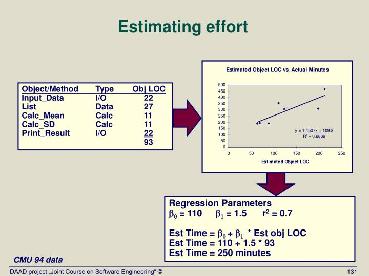 Estimating effort