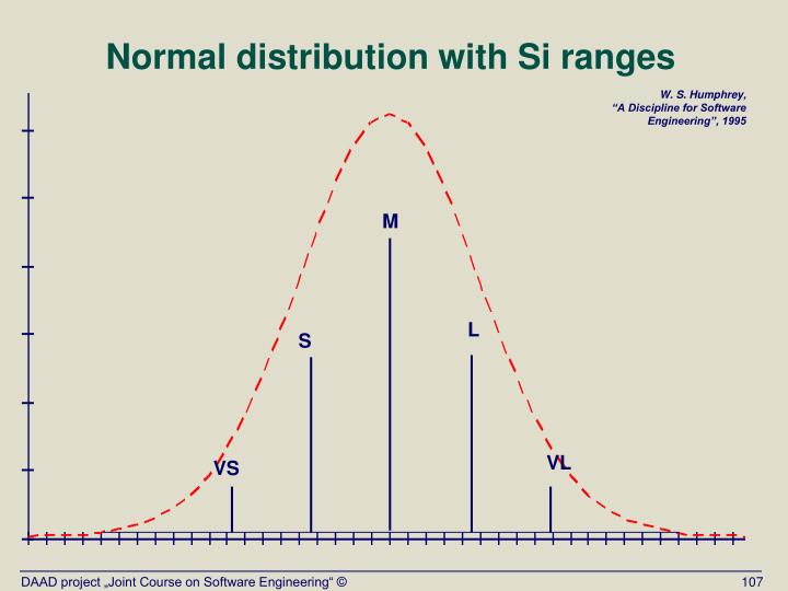 Normal distribution with Si ranges