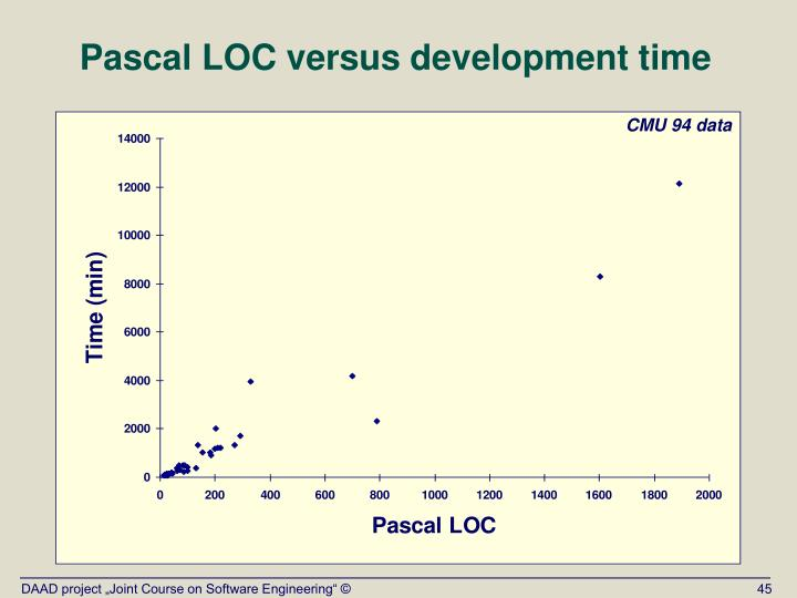 Pascal LOC versus development time