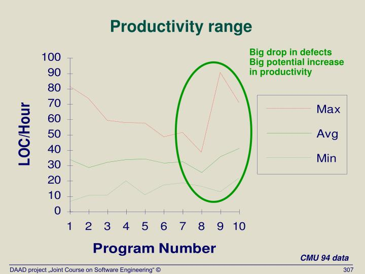 Productivity range