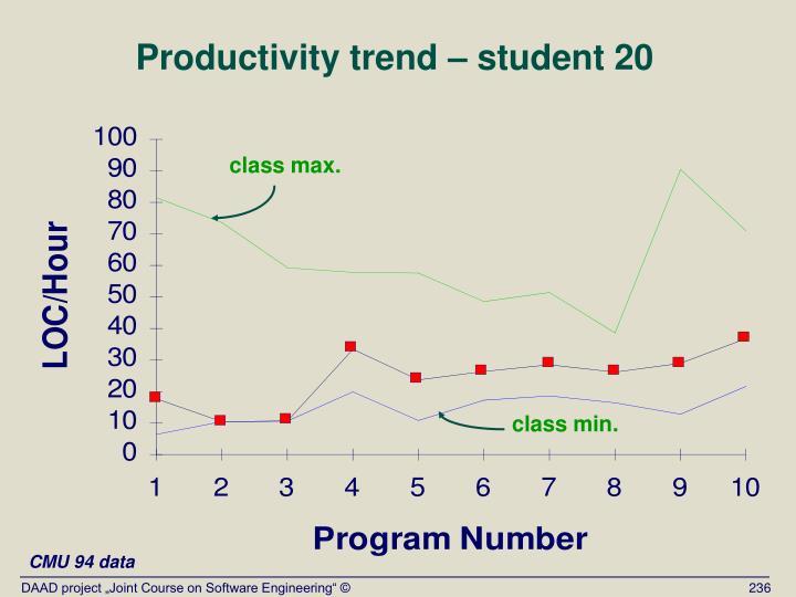 Productivity trend – student 20