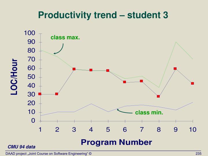 Productivity trend – student 3