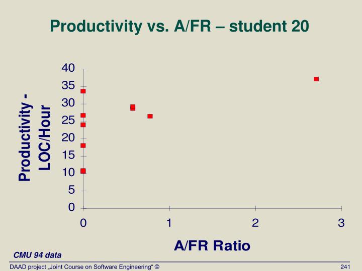 Productivity vs. A/FR – student 20