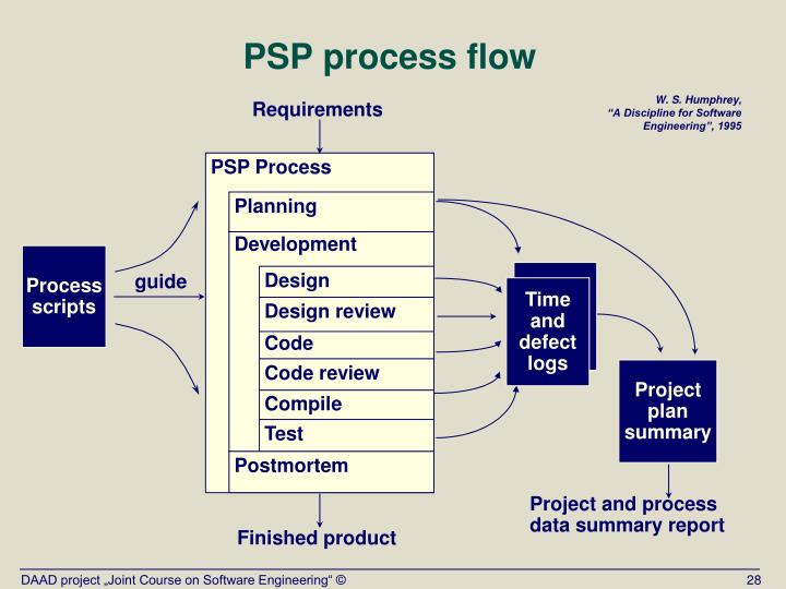 PSP Process