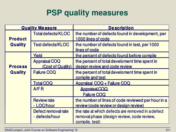 PSP quality measures