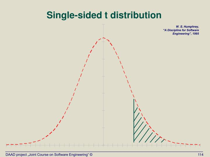Single-sided t distribution