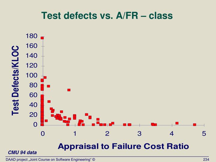 Test defects vs. A/FR – class