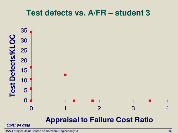 Test defects vs. A/FR – student 3