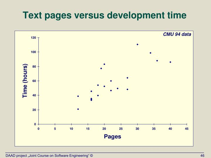 Text pages versus development time