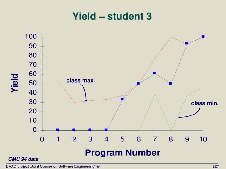 Yield – student 3
