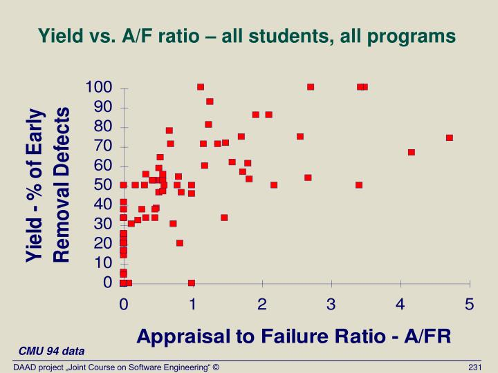 Yield vs. A/F ratio – all students, all programs
