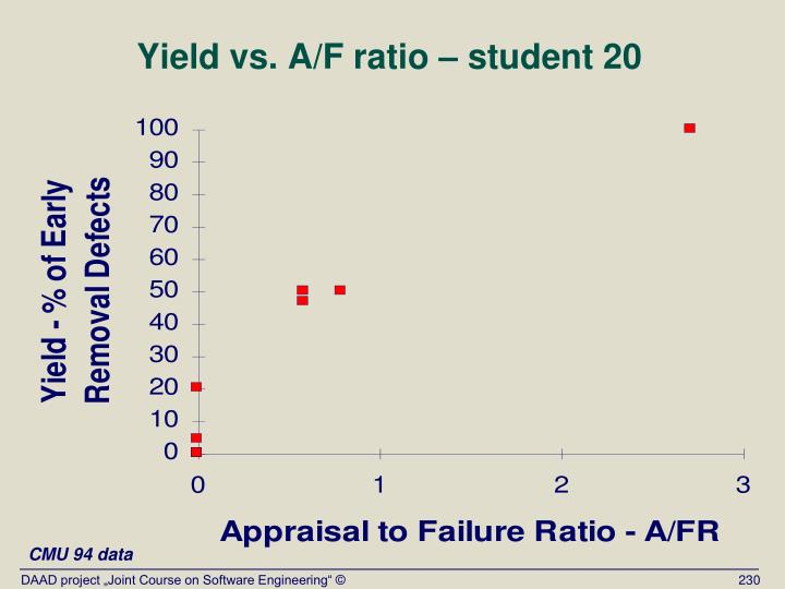 Yield vs. A/F ratio – student 20