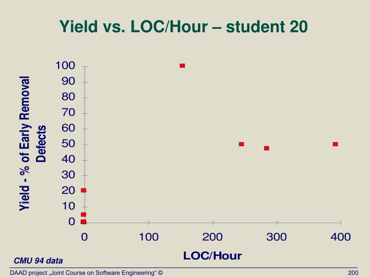 Yield vs. LOC/Hour – student 20