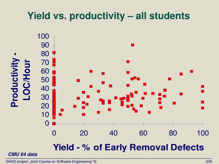 Yield vs. productivity – all students