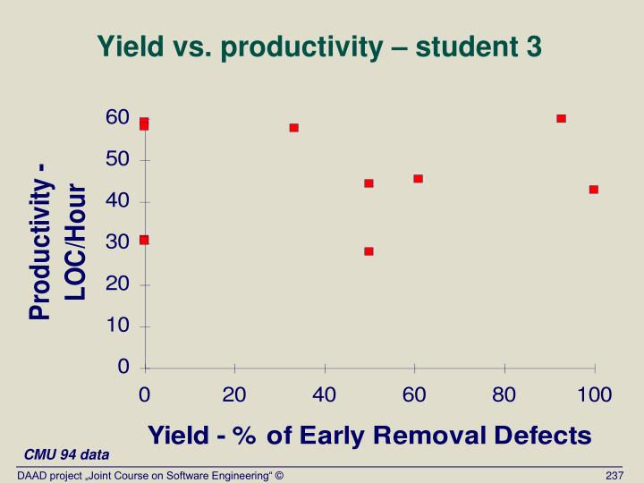 Yield vs. productivity – student 3