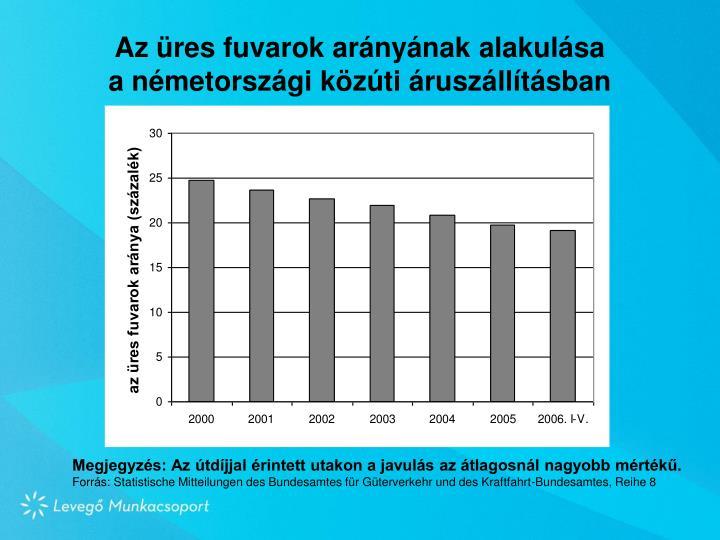 Az üres fuvarok arányának alakulása