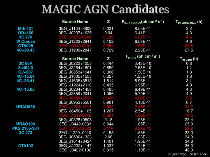 MAGIC AGN Candidates