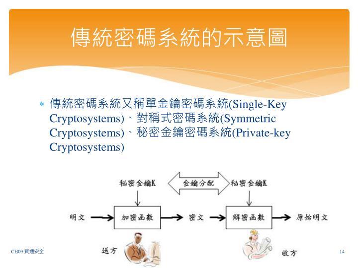 傳統密碼系統的示意圖