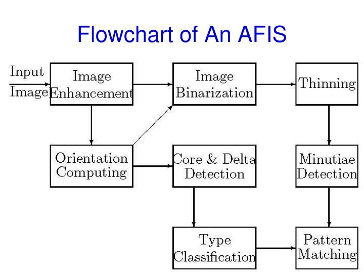 Flowchart of An AFIS