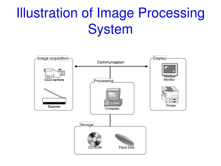 Illustration of Image Processing System
