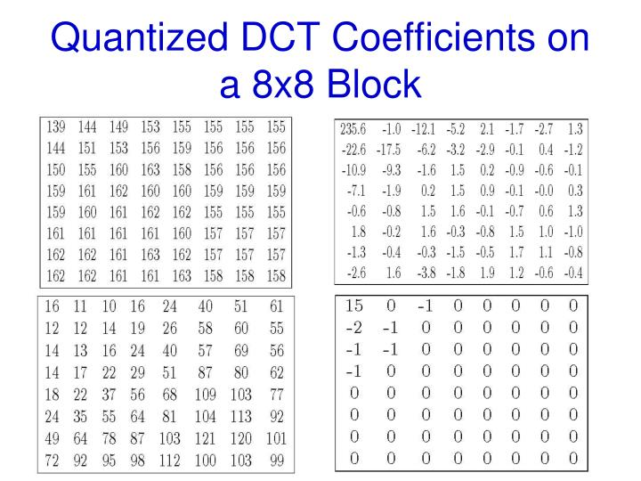 Quantized DCT Coefficients on a 8x8 Block