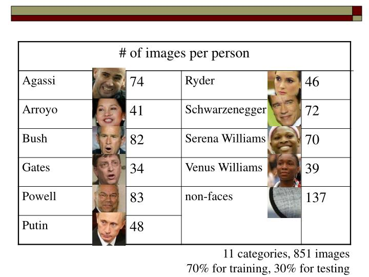 11 categories, 851 images