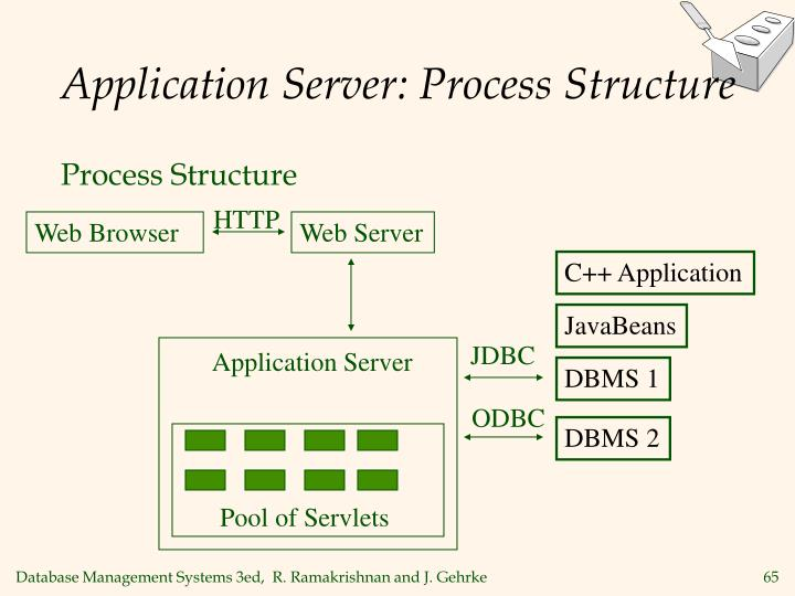 Application Server: Process Structure