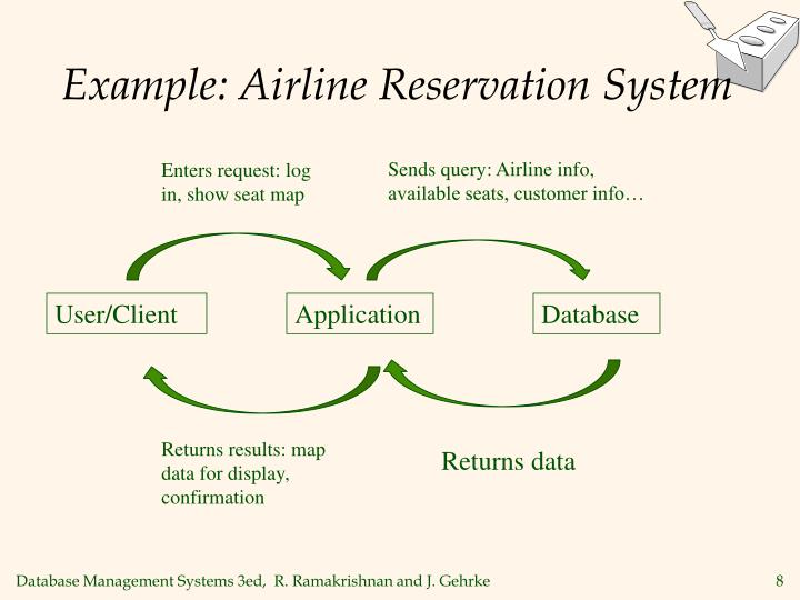 Example: Airline Reservation System