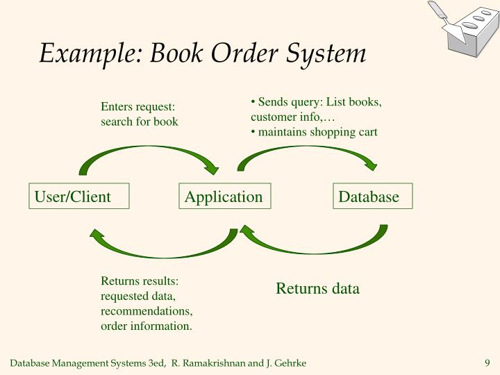 Example: Book Order System