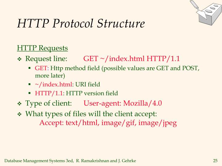 HTTP Protocol Structure
