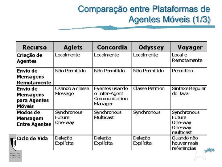 Comparação entre Plataformas de Agentes Móveis (1/3)