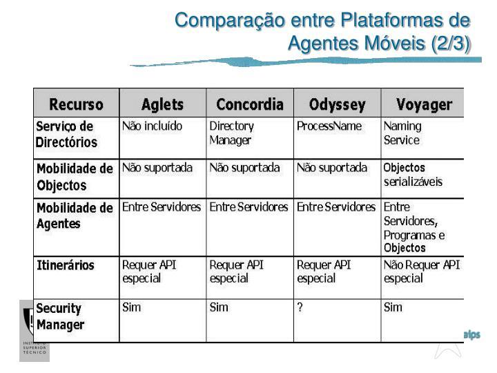 Comparação entre Plataformas de Agentes Móveis (2/3)