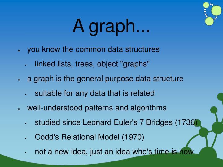 A graph...