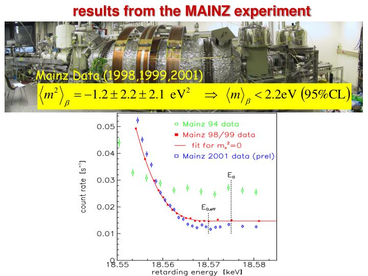 results from the MAINZ experiment